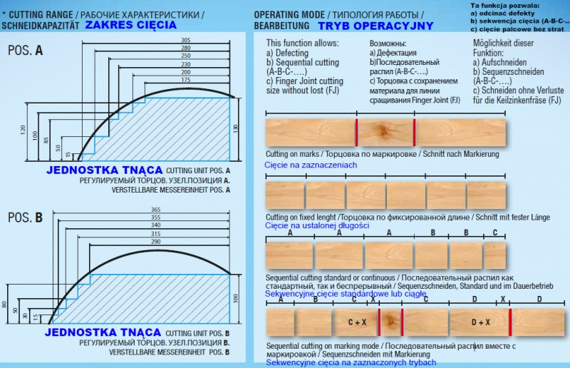 Optymalizerka / przelotowa piła kapująca / piła do optymalizacji STROMAB WS.1